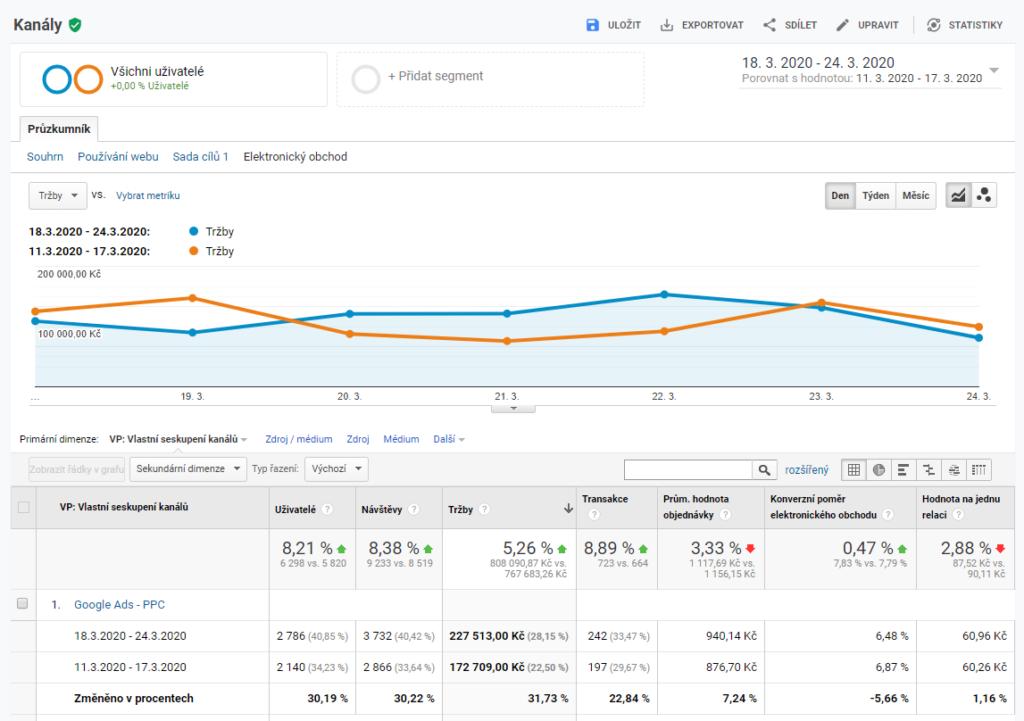Google Analytics - náhled